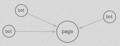 Graph dirigé