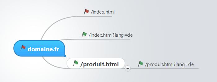 5 URLs