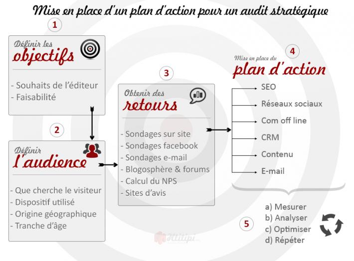 Audit stratégique